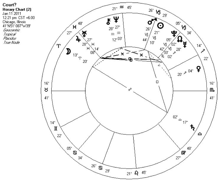 Horary | Black Hat Astrology